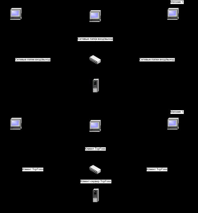 Схема локальной организации
