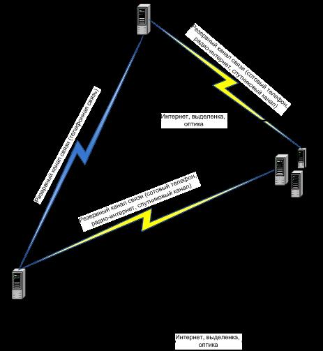 Схема организации связи между